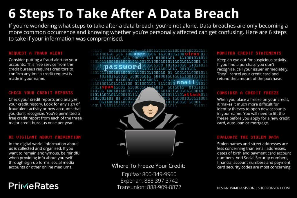 What to do after a data breach infographic
